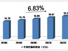 未來五年中國工程機械行業預測分析!