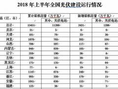 为何北京上海光伏政策与市场严重背离?