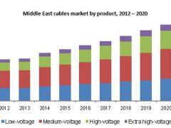 2020年中东和非洲(MEA)低压电缆市场需求将达到27亿美元