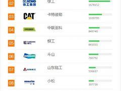 2018年上半年中国工程机械用户品牌关注度排行榜震撼发布!