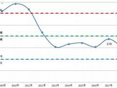 2019年中国造船产能利用率将维持平稳走势 有望继续回升!